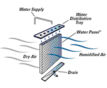 Welcome to phoenix mechanical for Types of forced air heating systems